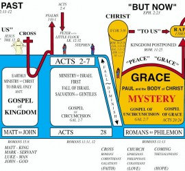 God's 7 dispensations
